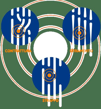 Contrattura Stiramento Strappo